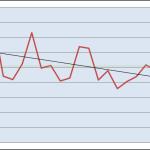 Heizgradtagszahlen – Heizkostenvergleich zwischen verschiedenen Jahren