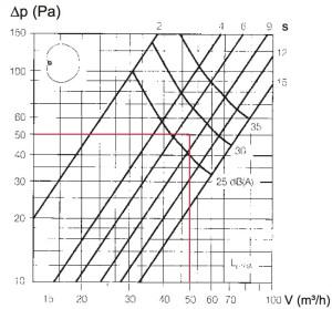 Leistungsdiagramm Standard Ausströmventil