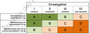 Klassifizierung von uLFZ Klasse 1 gem. ACG (Austro Control GmbH)