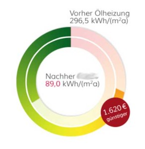 elektroheizung_ersparnis
